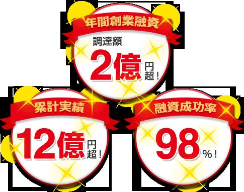 年間創業融資 調達額2億円超! 累計実績12億円超! 融資成功率98%!